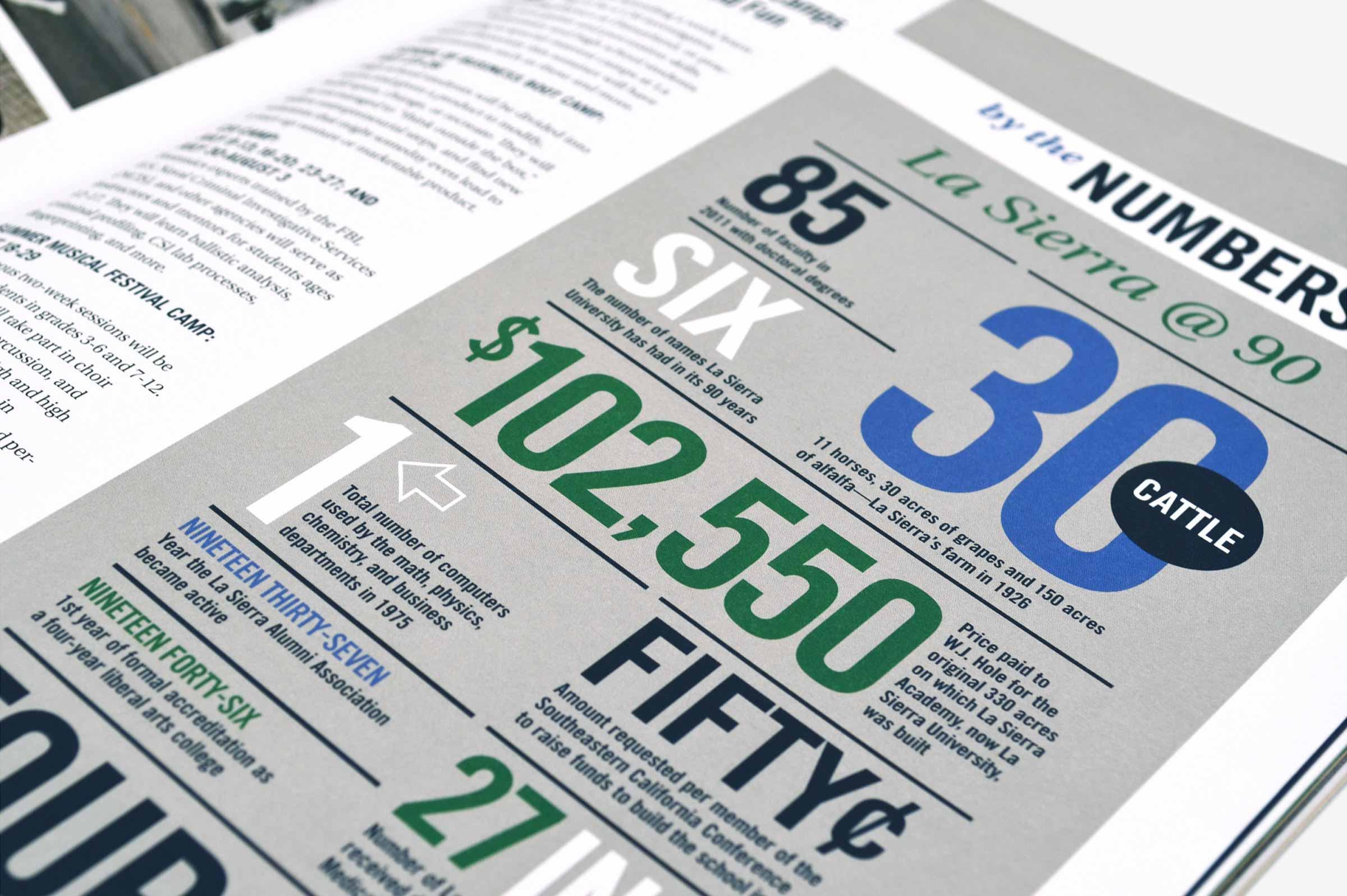 La Sierra University Editorial Magazine Spread Infographic