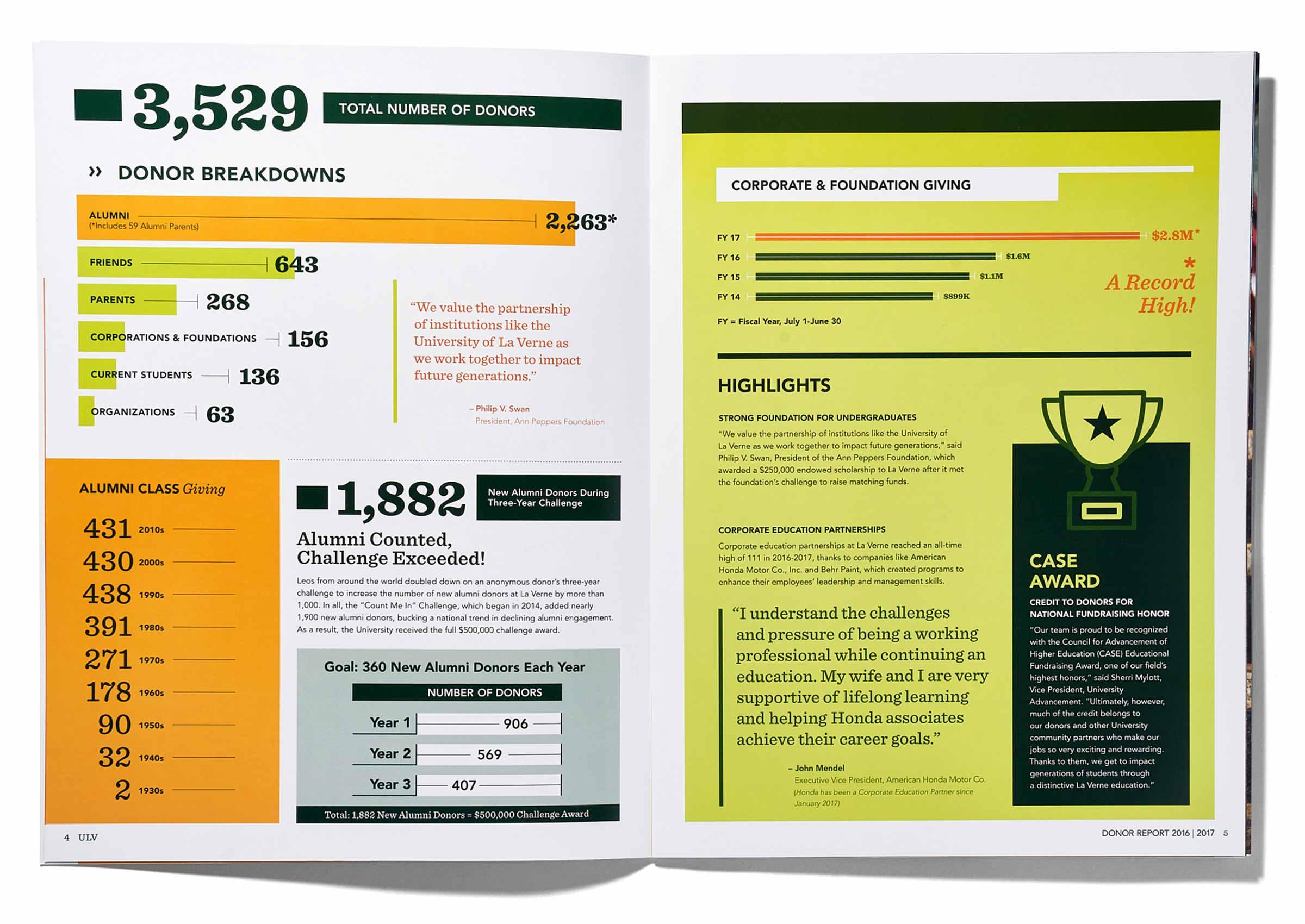 University of La Verne Donor Report Infographic Spreads